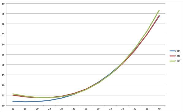 LANVAMEA 2011-2013