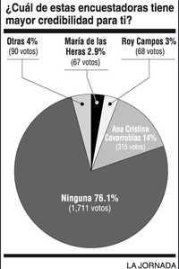 #AMLO  #enriquepeñanieto #josefinavázquezmota #elecciones2012 encuentras NADIE LES CREE