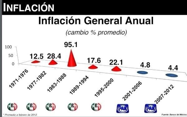 Esta es la realidad, quieres volver al pasado? #DF #NL #Coah #Chih #Veracruz #Juárez #Tamaulipas #reynosafollow #Oax