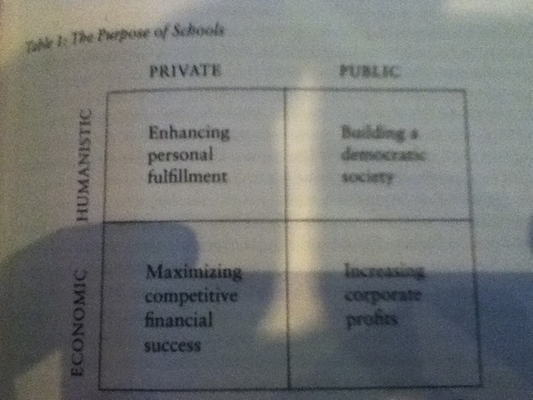 Table showing the spectrum of the purpose of school: