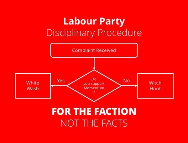 Labour Party Disciplinary Procedure