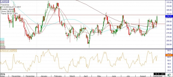 Aspen 29600-To everyone asking about Aspen Sorry too late I prefer buying on the pullback