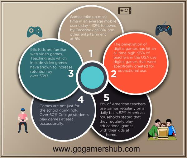 go gamers hub