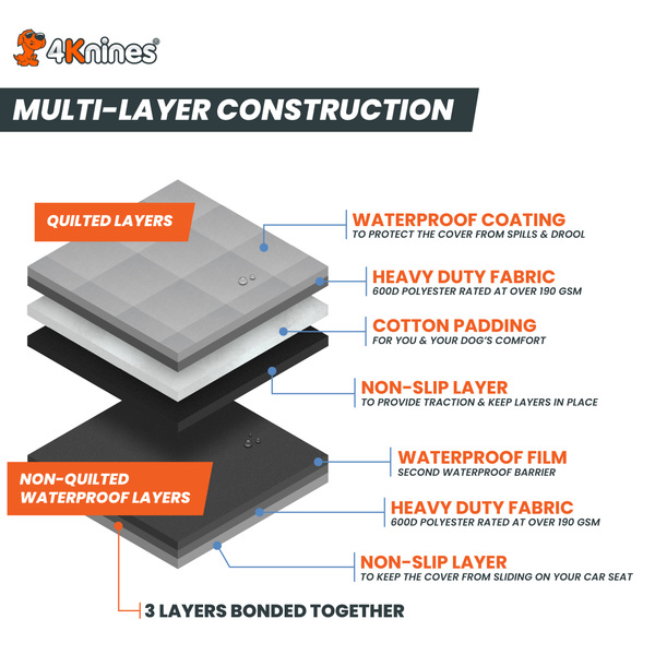 Mult-Layer Construction Waterproof Dog Seat Covers [Infographic]