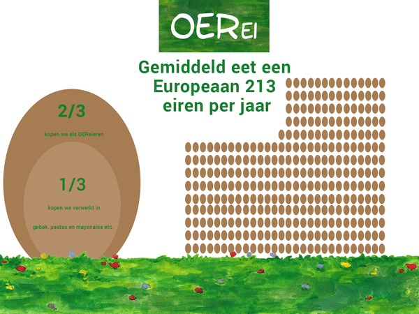An egg a day keeps the doctor away? #OERei #LekkerEnLogisch #fEitje