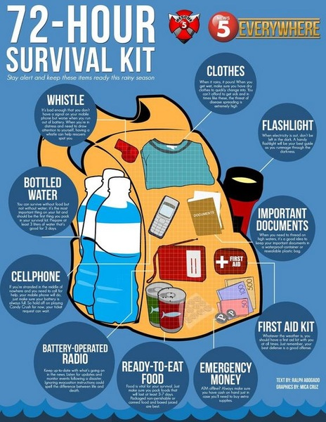 Do you have a 72-hour kit? What do you keep in your kit? http://bit.ly/2wHmuxc
